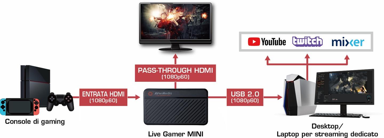 AverMedia Live Gamer Mini